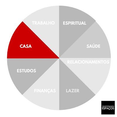 ORGANIZE SUA CASA - DICAS DE ORGANIZAÇÃO