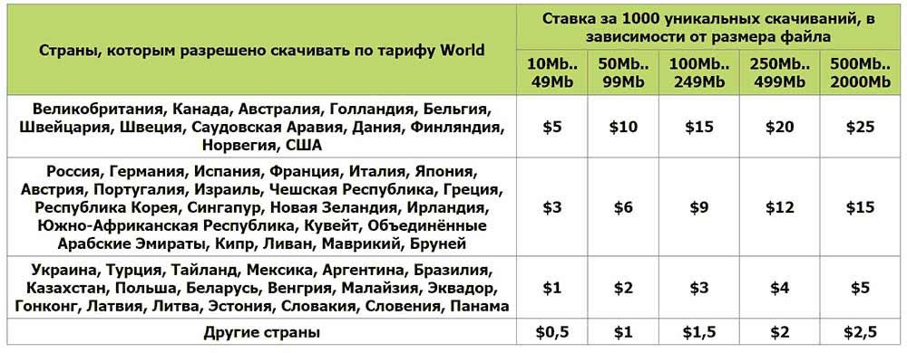 tarifi 2 depositfiles