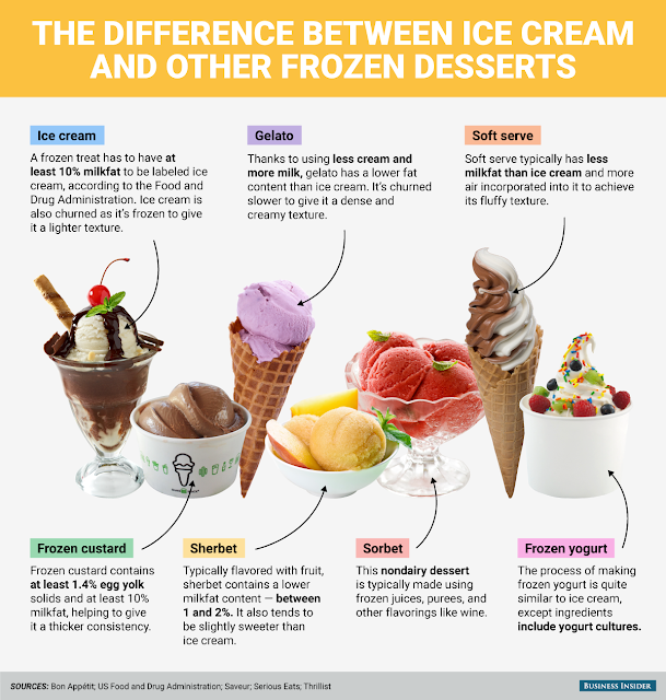 Types of Ice Cream and Frozen Dessert: