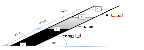 Mekanika Fluida: Contoh Soal Mekanika Fluida dan ...