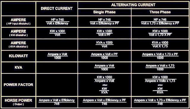 rumus-listrik-ampere-kilowatt-kva-power-factor-horse-power
