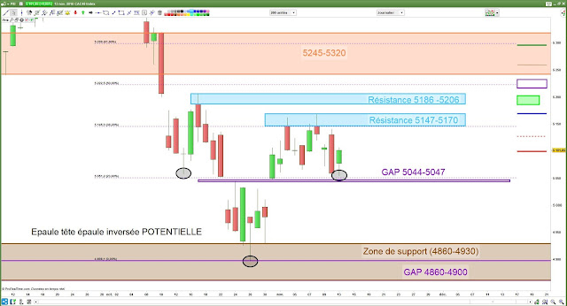 Analyse chartiste cac40 [13/11/18]