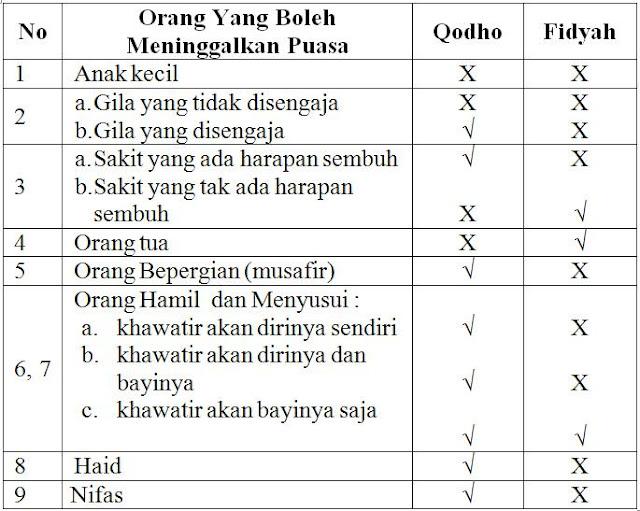 Tabel masalah qodho' dan fidyah puasa