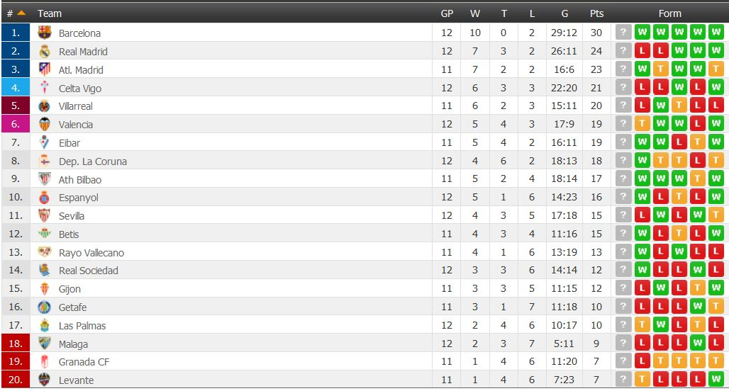 Laliga Table: Sports News & Live TV Schedule