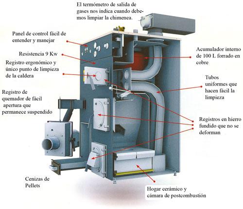 Reparación de Calderas de gas y gasoil en Vilanova y Cubelles