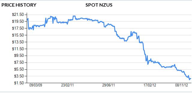 NZU price trend chart c/- OMF Ltd