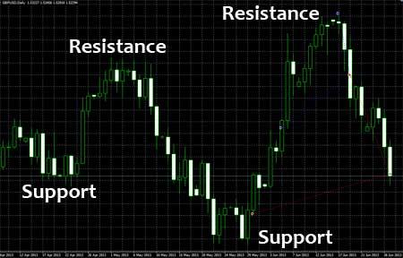 Analisa yang Paling Dominan dalam Trading Forex