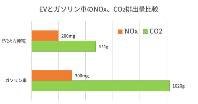 EVの間接的な有害物質の排出とガソリン車の比較