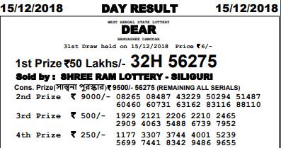 Sambad Lottery Today: Nagaland State Lottery Evening 15-12