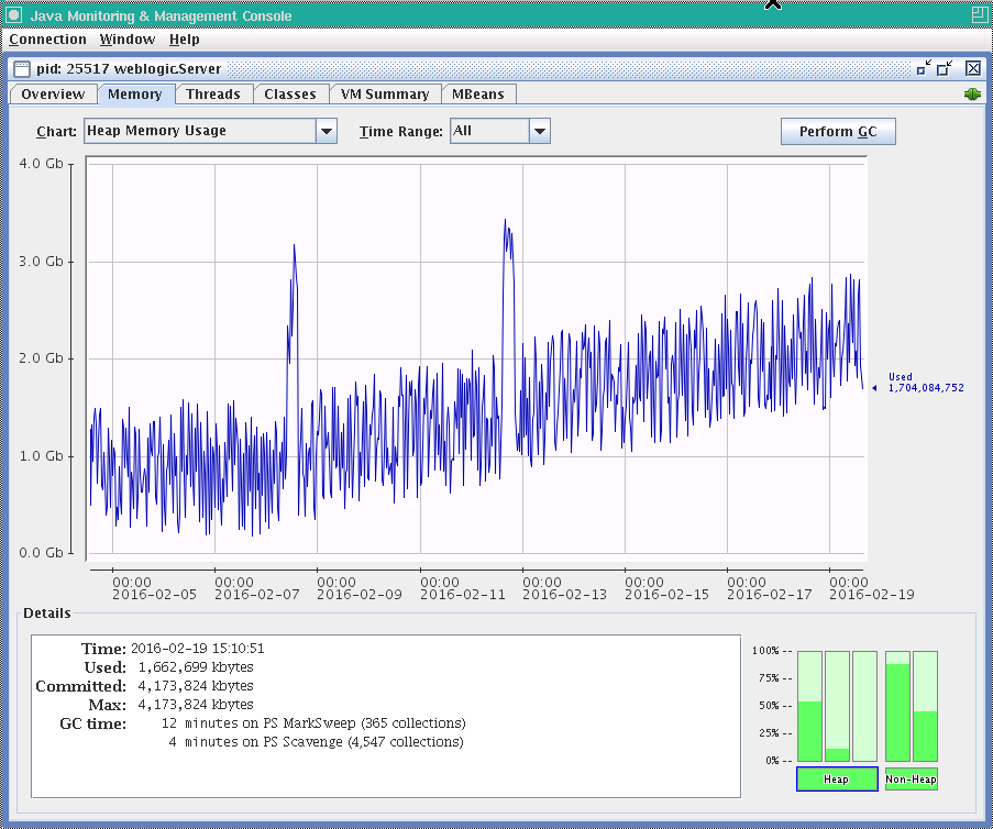 Darth DBA: Goldengate Monitor Memory Usage