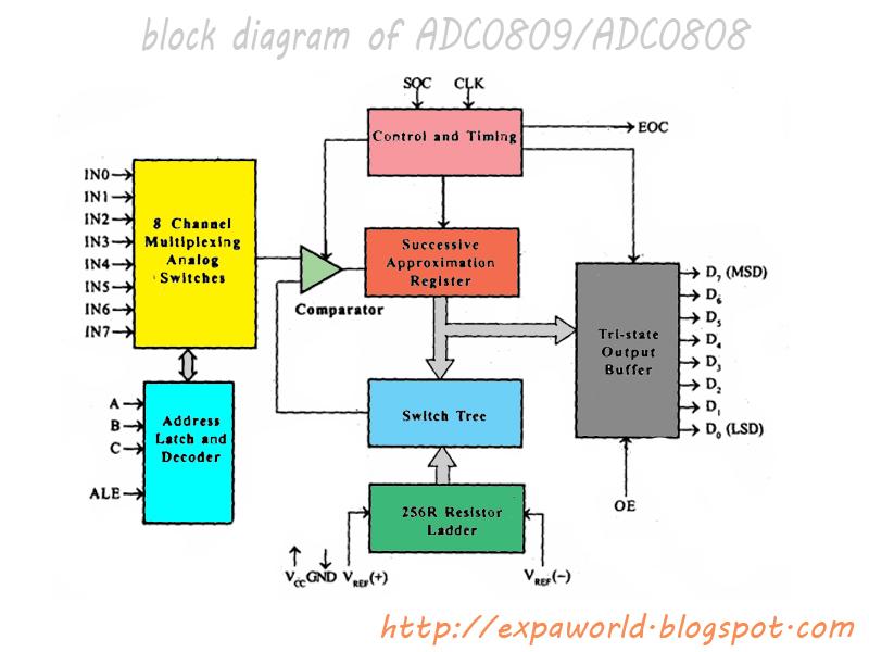 block diagram of adc0808 block diagram of 5v power supply