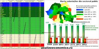 Topul județelor după numărul de bugetari