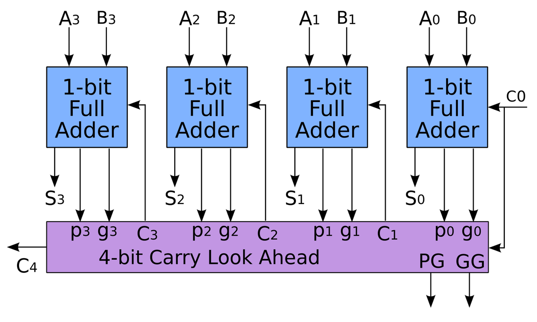 Perangkat Arithmetik  U0026 Fungsi Tambah