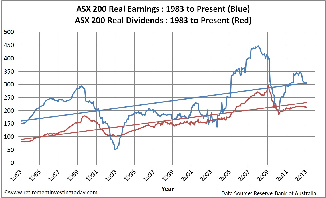Chart of the ASX200 Real Earnings and ASX200 Real Dividends