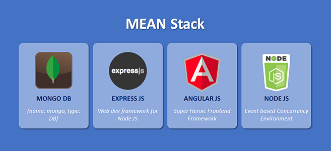 What is the MEAN stack?