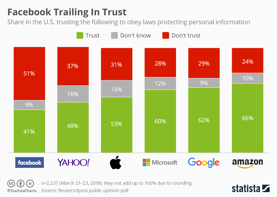Infographic of the Day: Facebook Trailing In Trust