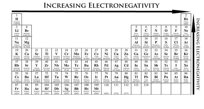 Chemistry Time!: Bonds and Electronegativity