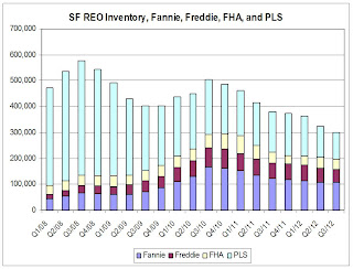Fannie Freddie FHA PLS REO Inventory