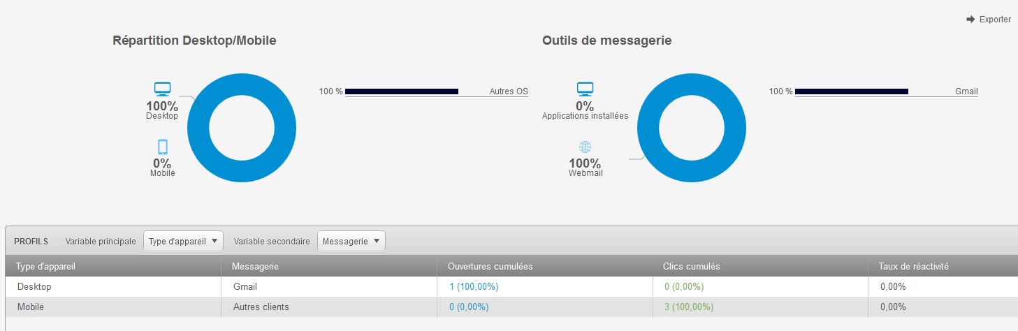 repartition desktop mobile - kpi par device avec sarbacane desktop