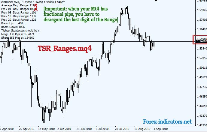 Daily range forex indicator
