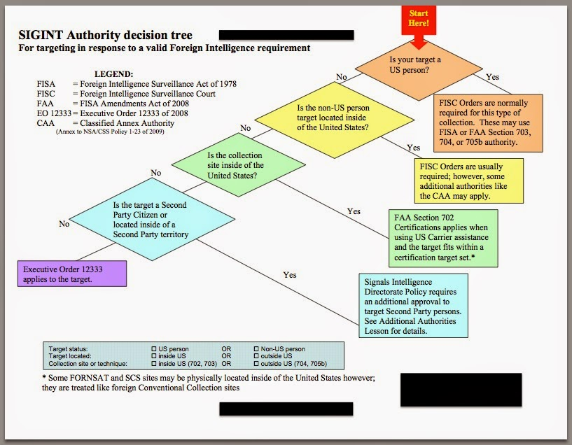 Electrospaces net: NSA's Legal Authorities