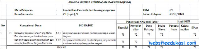 KKM PKn Kelas 7 Kurikulum 2013 Revisi Terbaru