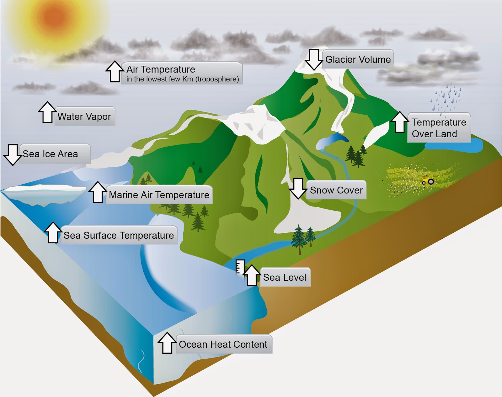 Geog100 3 Weather And Climate
