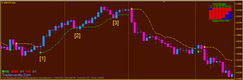 Trading Daily Time Frame With Bband Stops High Low Middle Trading