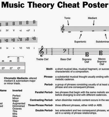 theory guitar cheat poster piano lessons sheet posters memes deaf tone koramangala sheets master bangalore wheels keyboard emotions essentially understand