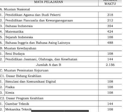 Berikut Adalah Strukur Kurikulum 2013 SD SMP SMA SMK dan MK Tahun 2017 Sesuai SK Dirjen Dikdasmen