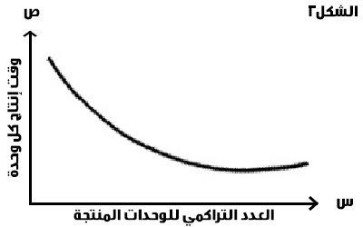 منحنى التعلم - الشكل الثانى - بيزنس بالمصرى