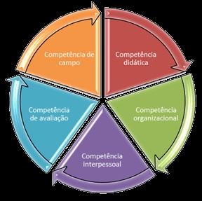 Circularidade das competências necessárias ao formador de revisores de textos.
