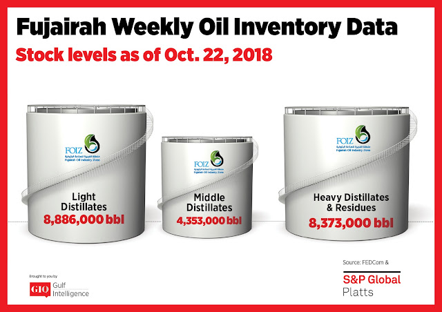 Chart Attribute: Fujairah Weekly Oil Inventory Data (as of October 22, 2018) / Source: The Gulf Intelligence