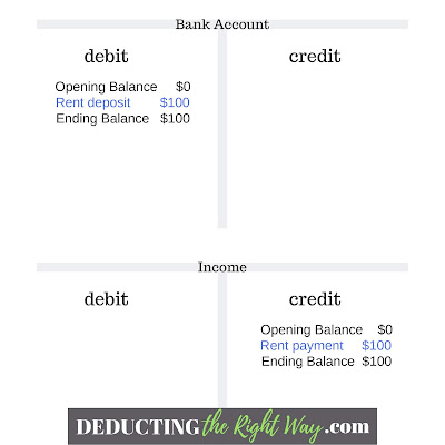 T Account Example | www.deductingtherightway.com
