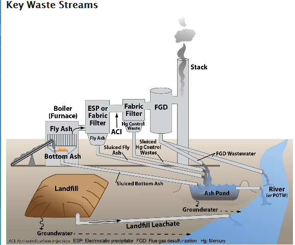 Green Risks: Testing Finds Potential Coal Ash ...