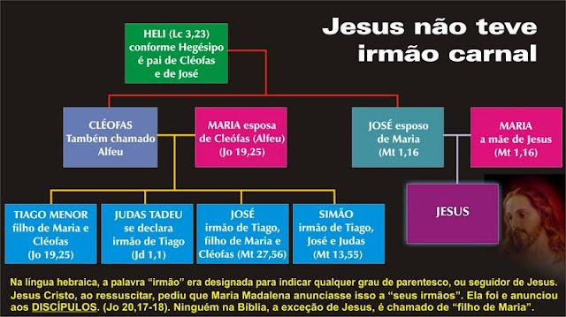 JESUS NÃO TEVE IRMÃOS CARNAIS.