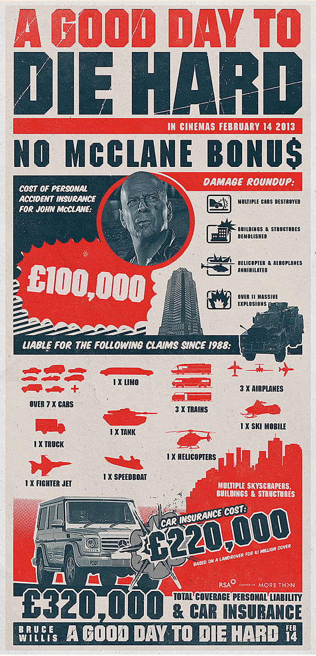 More Than A Good Day To Die Hard insurance infographic
