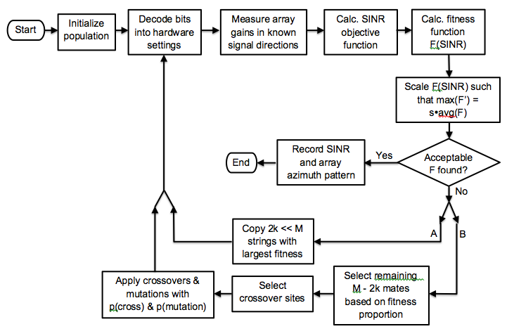 Genetic algorithm phd thesis