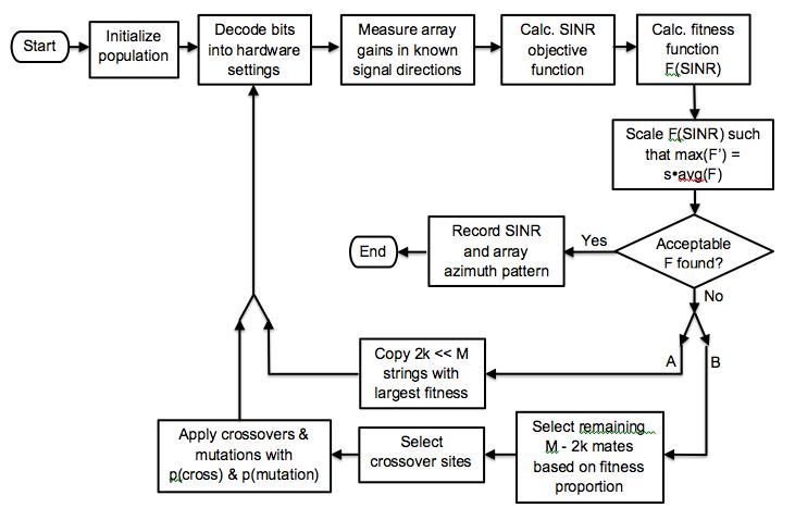 Phd thesis genetic algorithms
