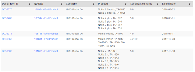 Nokia 6.1, Nokia 7 Plus and Nokia 8 Sirocco receive Bluetooth Certification