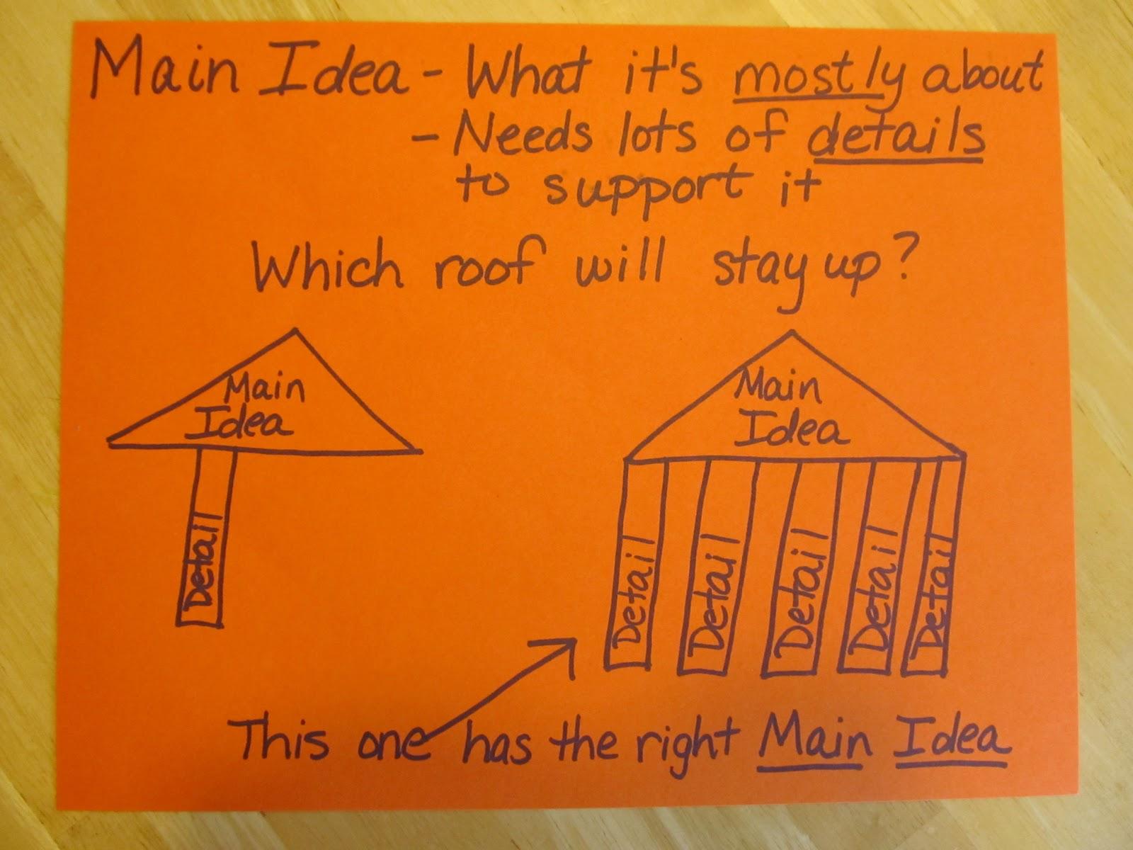 Sub Hub A Hands On Way Of Teaching Main Idea