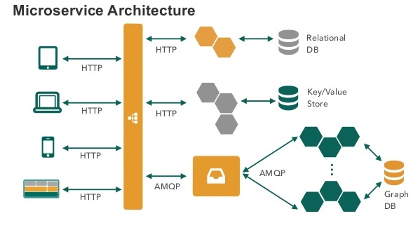 .net microservices architecture,microservice architecture asp.net,microservice architecture web api