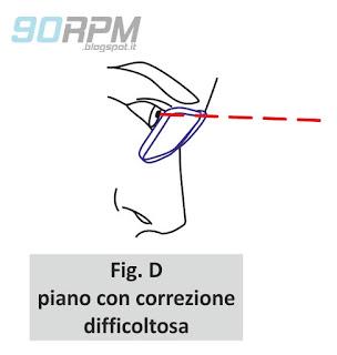"""Fig. D: il ciclista con occhiali cerca di compiere una correzione ruotando la testa e gli occhi verso l'alto alla ricerca del """"piano con correzione"""" ma trova la visuale ostruita o non chiara"""