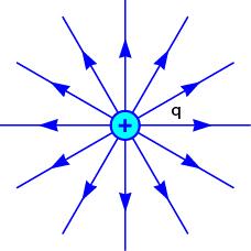 Gambar arah medan listrik benda bermuatan positif