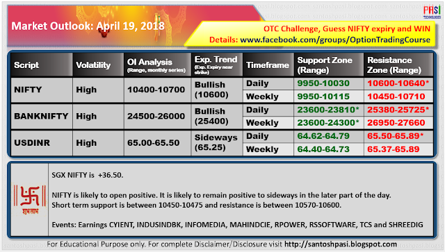 Indian Market Outlook: 20180419