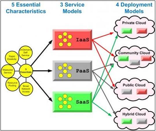 Cloud Computing: Understanding Cloud Computing #4 ...