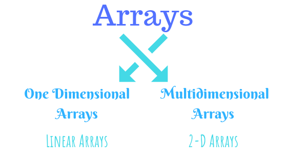 there are two types of arrays one is linear and second is multidimensional array