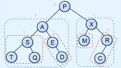 postorder traversal in binary tree