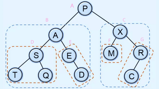 Postorder traversal in binary tree | Data structures