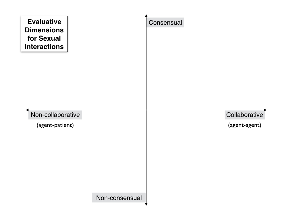 Sexual interaction
